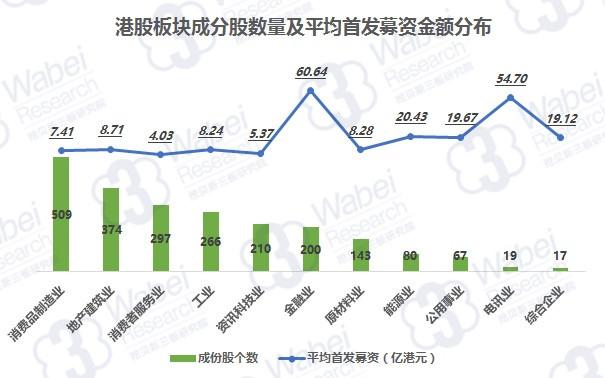 港股板块成分股数量及平均首发募资金额分布(挖贝新三板研究院制图)