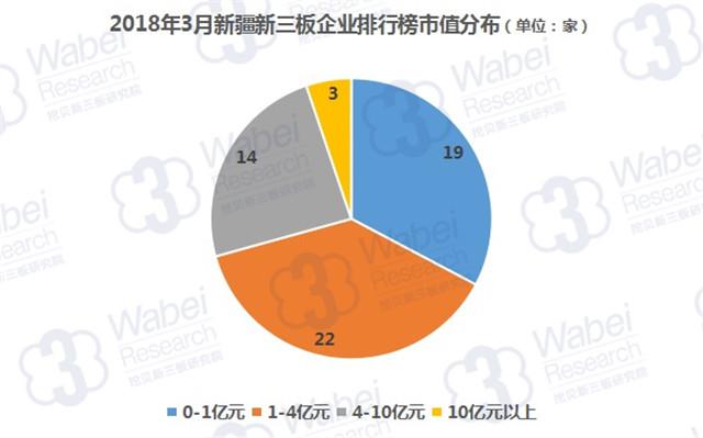 2018年3月新疆新三板企业排行榜市值分布(挖贝新三板研究院制图)