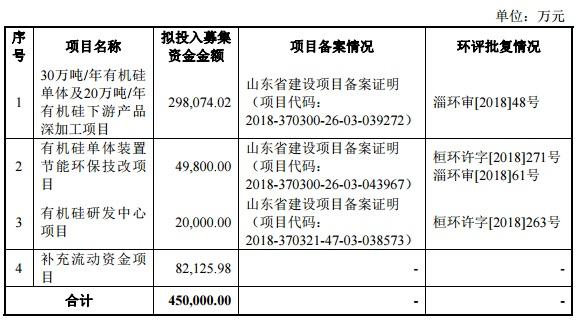 东岳硅材募集资金.jpg