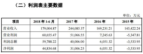 东岳硅材营业收入.jpg