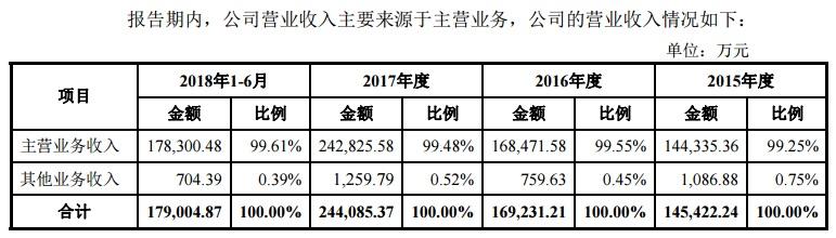东岳硅材主营业务收入.jpg