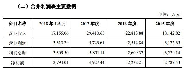 易天股份利润表.jpg