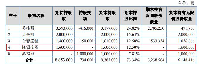 隆领投资.png