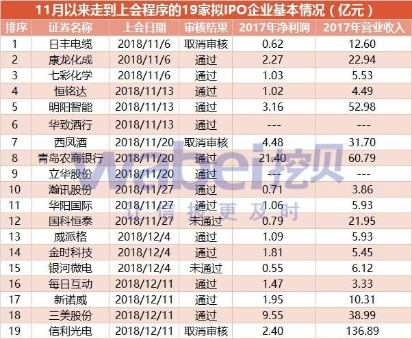 11月以来走到上会程序的19家拟IPO企业基本情况(亿元)(挖贝网wabei.cn配图).jpg