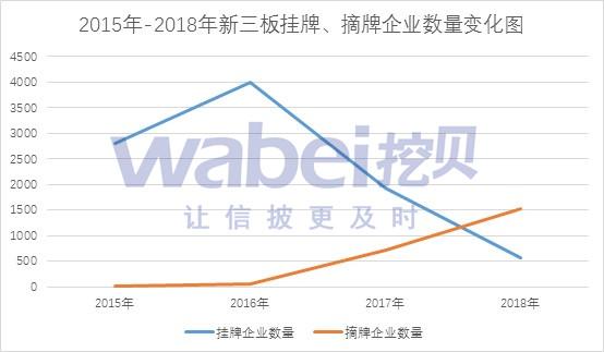 2015年-2018年新三板挂牌、摘牌企业数量变化图.jpg