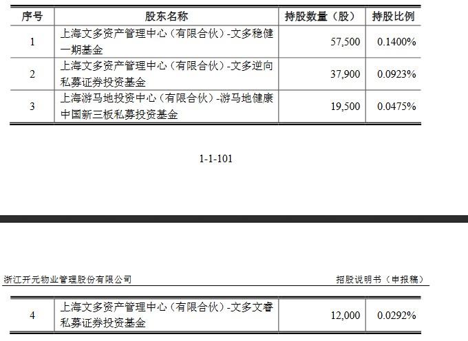 开元物业三类股东基本情况(挖贝网wabei.com).jpg
