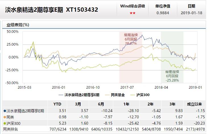 淡水泉精选2期尊享E期基本信息(挖贝网wabei.cn配图).jpg