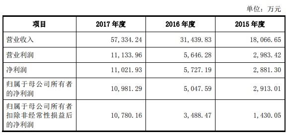 南方新媒利润表.jpg
