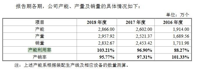 招股书中贝仕达克产能、产量及销量的具体情况(挖贝网wabei.cn配图).jpg