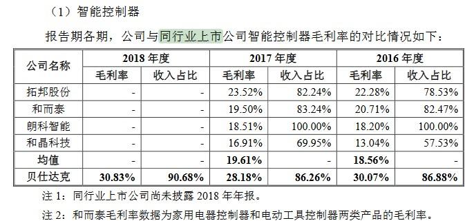 贝仕达克毛利率的同行业比较(挖贝网wabei.cn配图).jpg