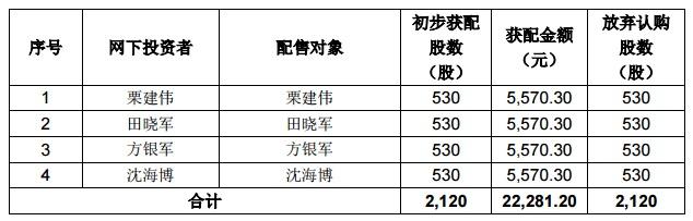 华阳国际网下弃购.jpg