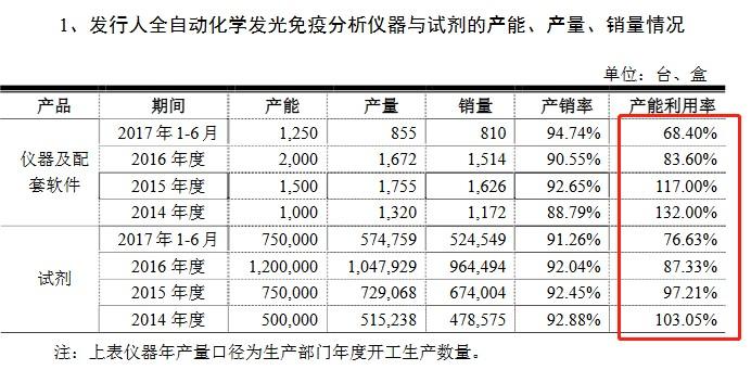 新产业仪器等与试剂的产能、产量、销量情况(挖贝网wabei.cn配图).jpg