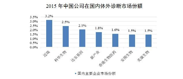 2015年中国公司在国内体外诊断行业市场份额(挖贝网wabei.cn配图).jpg