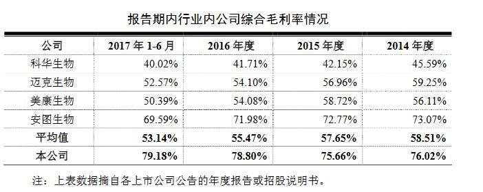 新产业报告期内行业内公司综合毛利率情况(挖贝网wabei.cn配图).jpg