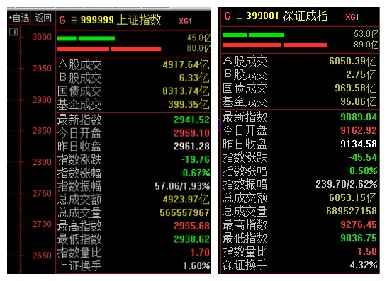 2018年2月26日滬深兩市成交情況(挖貝網wabei.cn配圖).jpg
