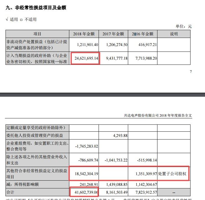 共达电声2018年非经常性损益项目及金额(挖贝网wabei.cn配图).jpg