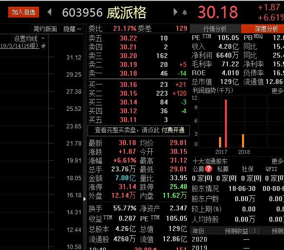 威派格3月14日上午10点50分许股价表现(挖贝网wabei.cn配图).jpg