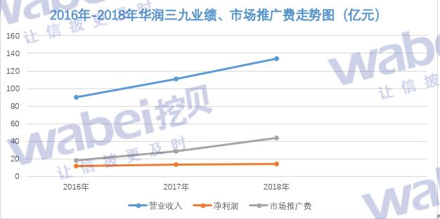 2016年-2018年华润三九业绩、市场推广费走势图(亿元).png