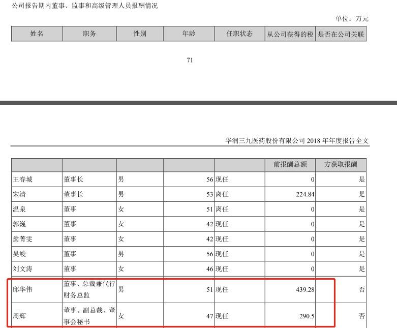 2018年华润三九部分董事、监事和高级管理人员报酬情况(挖贝网wabei.cn配图).jpg