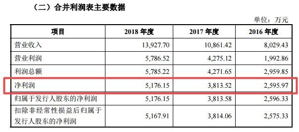 盈建科招股书报告期合并利润表主要数据(挖贝网wabei.cn配图).jpg