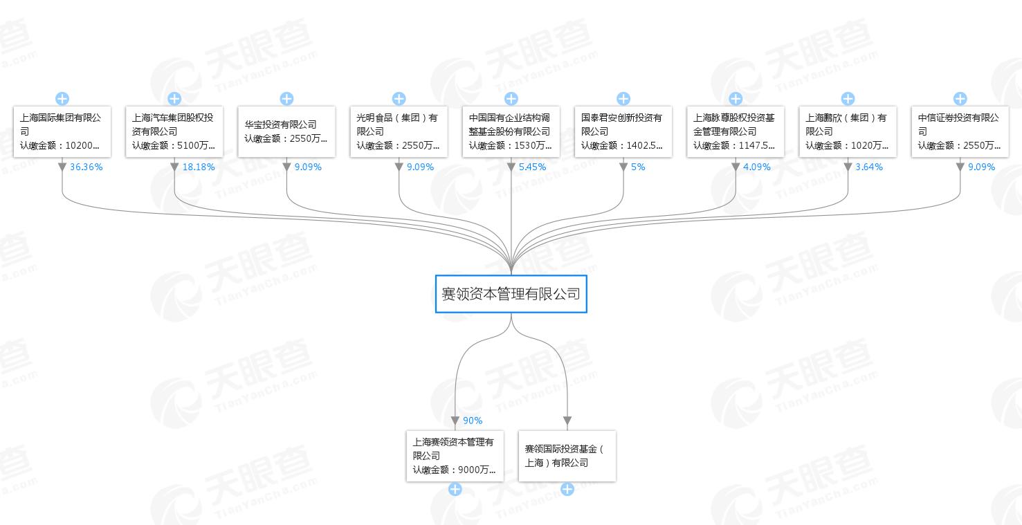 赛领资本管理有限公司-股权穿透图-天眼查.png