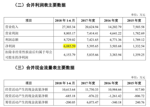 锋尚文化2015年至2018年上半年业绩表现(挖贝网wabei.cn配图).jpg