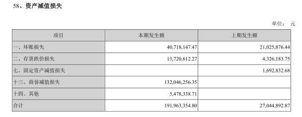 金新农2018年资产减值损失(挖贝网wabei.cn配图).jpg