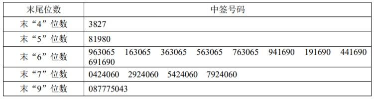 德方纳米中签号码.jpg