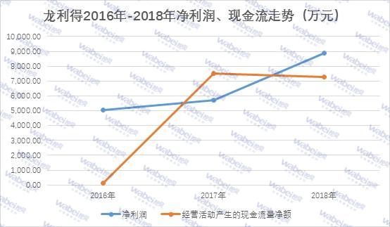龙利得2016年-2018年净利润、现金流走势.jpg