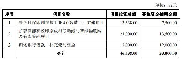 龙利得2017年12月披露招股书中募集资金主要用途(挖贝网wabei.cn配图).jpg