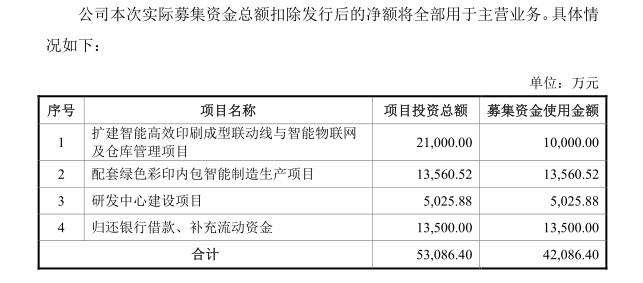 龙利得2019年3月披露招股书中募集资金主要用途(挖贝网wabei.cn配图).jpg