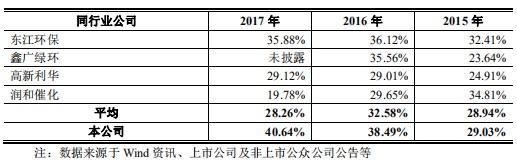 惠城环保毛利率对比.jpg