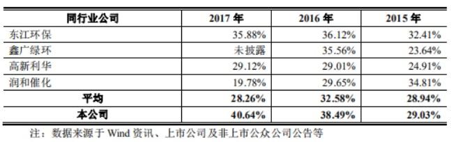 惠城環保毛利率.jpg