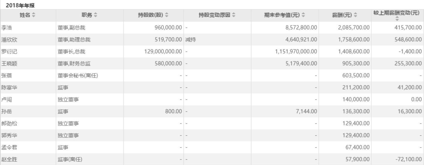 <b>引力传媒净利润下滑15% 实控人罗衍记降薪1400元其他高管普遍涨薪</b>