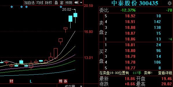 中泰股份近期股价走势.jpg