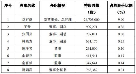 中泰股份减持的8名董监高.jpg