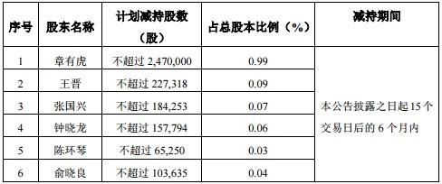 中泰股份8名董监高减持计划1.jpg
