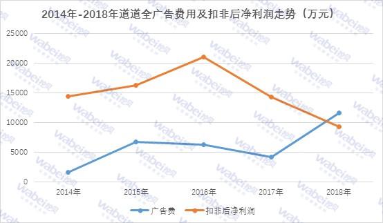 2014年-2018年道道全广告费用及扣非后净利润走势.jpg