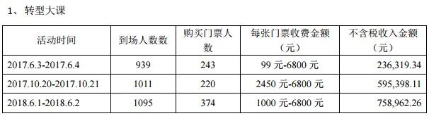 全通教育回复深交所问询:巴九灵年终秀活动收入的10%来自门票