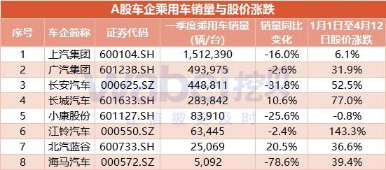 車企銷量與股價2.jpg