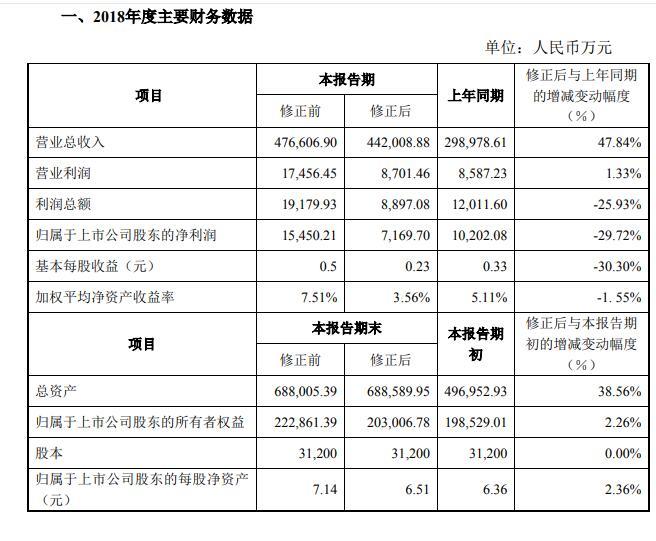 """日海智能修正2018年业绩:下调营收3.4亿元 利润""""腰斩"""""""