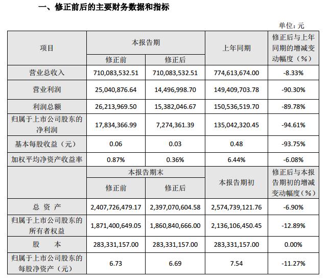 八菱科技下修去年业绩:净利由1783万变为727万元 计提资产减值所致
