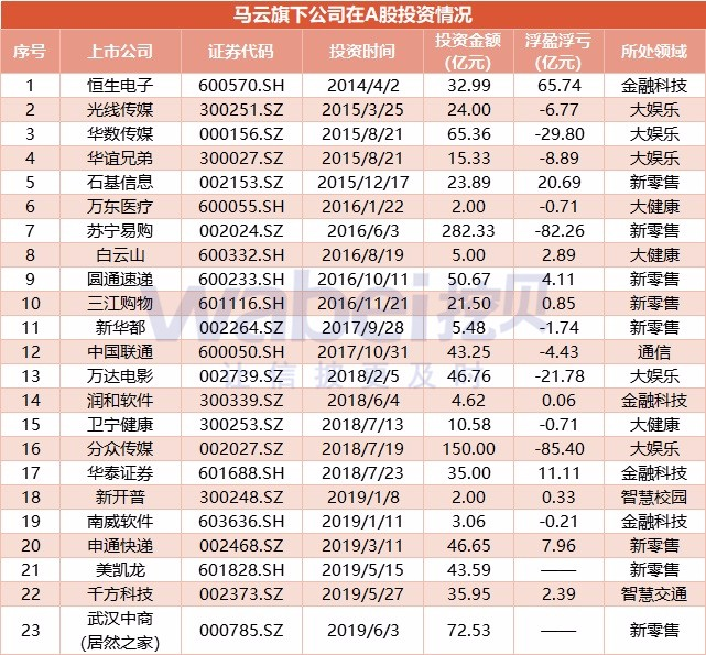 马云旗下公司在A股投资情况.jpg
