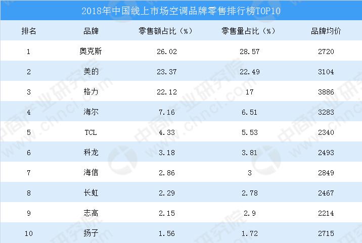 2018年中国空调线上市场零售排行榜.png