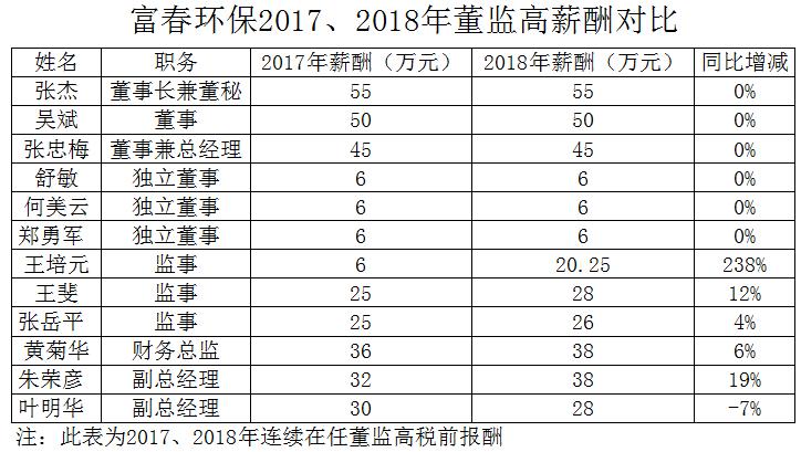 富春環保董監高薪酬對比.png