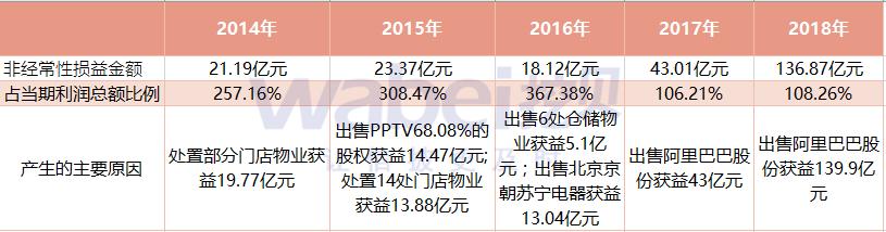 苏宁易购非经常损益5年_副本.png