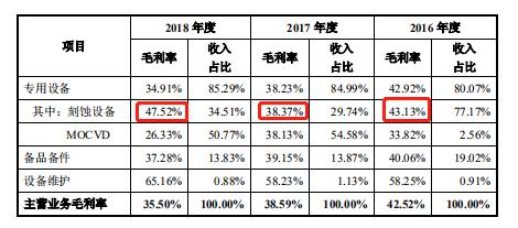 中微半导体毛利率.png