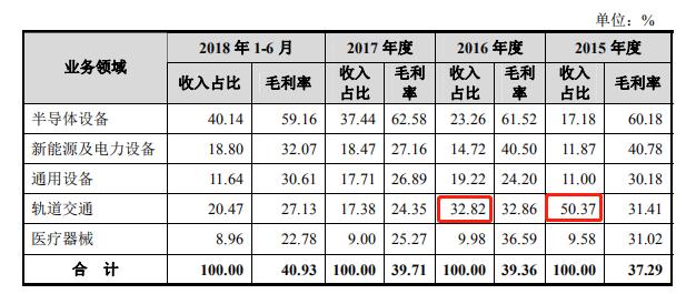 华亚智能主营业务及毛利率.png
