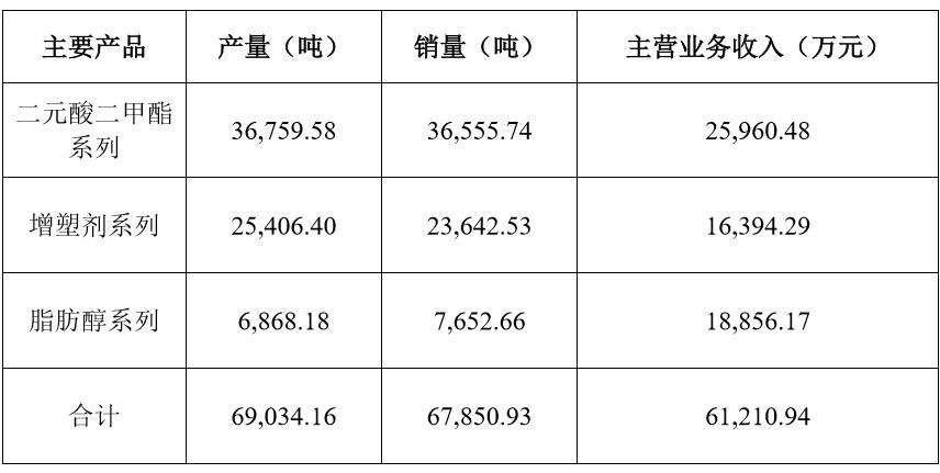 元利科技2019年上半年主营业务收入6.12亿