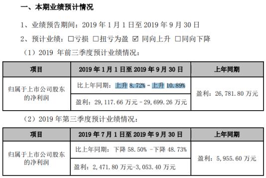 三只松鼠2019年前三季度净利约2.